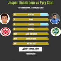 Jesper Lindstroem vs Pyry Soiri h2h player stats
