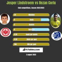Jesper Lindstroem vs Rezan Corlu h2h player stats