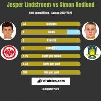 Jesper Lindstroem vs Simon Hedlund h2h player stats
