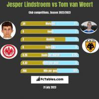 Jesper Lindstroem vs Tom van Weert h2h player stats