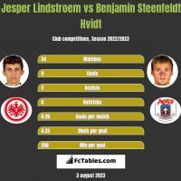 Jesper Lindstroem vs Benjamin Steenfeldt Hvidt h2h player stats