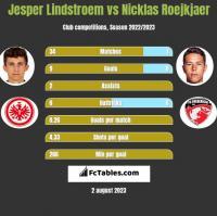 Jesper Lindstroem vs Nicklas Roejkjaer h2h player stats