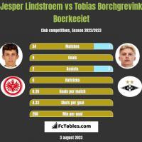 Jesper Lindstroem vs Tobias Borchgrevink Boerkeeiet h2h player stats