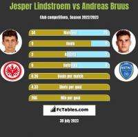 Jesper Lindstroem vs Andreas Bruus h2h player stats