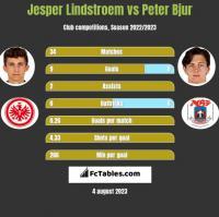 Jesper Lindstroem vs Peter Bjur h2h player stats