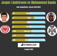 Jesper Lindstroem vs Mohammed Dauda h2h player stats