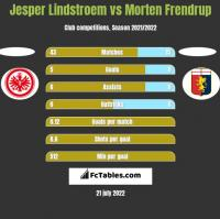 Jesper Lindstroem vs Morten Frendrup h2h player stats