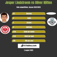 Jesper Lindstroem vs Oliver Klitten h2h player stats