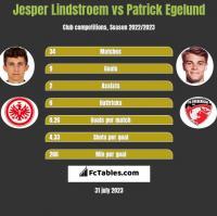 Jesper Lindstroem vs Patrick Egelund h2h player stats
