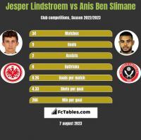 Jesper Lindstroem vs Anis Ben Slimane h2h player stats