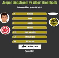 Jesper Lindstroem vs Albert Groenbaek h2h player stats