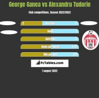 George Ganea vs Alexandru Tudorie h2h player stats