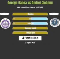 George Ganea vs Andrei Ciobanu h2h player stats