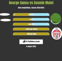 George Ganea vs Cosmin Matei h2h player stats