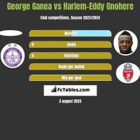 George Ganea vs Harlem-Eddy Gnohere h2h player stats
