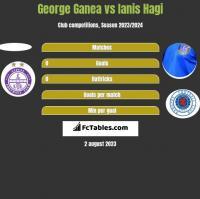 George Ganea vs Ianis Hagi h2h player stats