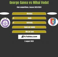 George Ganea vs Mihai Vodut h2h player stats