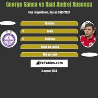 George Ganea vs Raul Andrei Rusescu h2h player stats