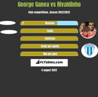 George Ganea vs Rivaldinho h2h player stats