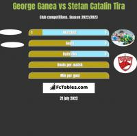 George Ganea vs Stefan Catalin Tira h2h player stats