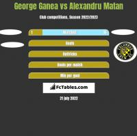 George Ganea vs Alexandru Matan h2h player stats
