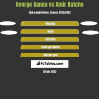George Ganea vs Amir Natcho h2h player stats