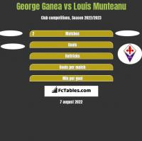 George Ganea vs Louis Munteanu h2h player stats