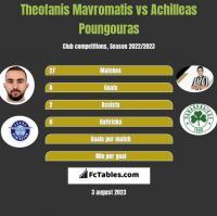 Theofanis Mavromatis vs Achilleas Poungouras h2h player stats