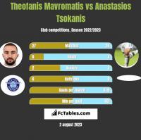 Theofanis Mavromatis vs Anastasios Tsokanis h2h player stats