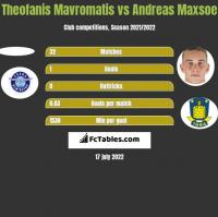 Theofanis Mavromatis vs Andreas Maxsoe h2h player stats