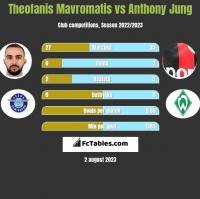 Theofanis Mavromatis vs Anthony Jung h2h player stats