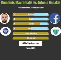Theofanis Mavromatis vs Antonis Dedakis h2h player stats