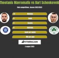 Theofanis Mavromatis vs Bart Schenkeveld h2h player stats