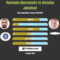 Theofanis Mavromatis vs Christian Jakobsen h2h player stats