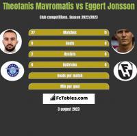 Theofanis Mavromatis vs Eggert Jonsson h2h player stats