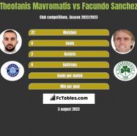 Theofanis Mavromatis vs Facundo Sanchez h2h player stats