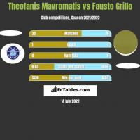 Theofanis Mavromatis vs Fausto Grillo h2h player stats