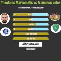 Theofanis Mavromatis vs Francisco Velez h2h player stats