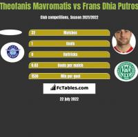 Theofanis Mavromatis vs Frans Dhia Putros h2h player stats