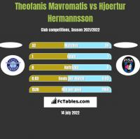 Theofanis Mavromatis vs Hjoertur Hermannsson h2h player stats