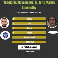 Theofanis Mavromatis vs Jens Martin Gammelby h2h player stats