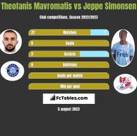 Theofanis Mavromatis vs Jeppe Simonsen h2h player stats