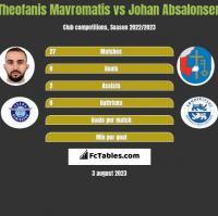 Theofanis Mavromatis vs Johan Absalonsen h2h player stats