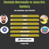 Theofanis Mavromatis vs Jonas Brix-Damborg h2h player stats