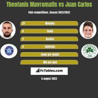 Theofanis Mavromatis vs Juan Carlos h2h player stats