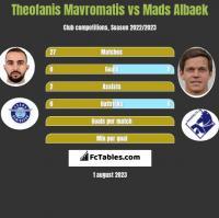 Theofanis Mavromatis vs Mads Albaek h2h player stats