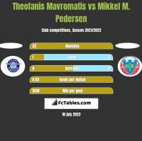 Theofanis Mavromatis vs Mikkel M. Pedersen h2h player stats