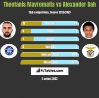 Theofanis Mavromatis vs Alexander Bah h2h player stats