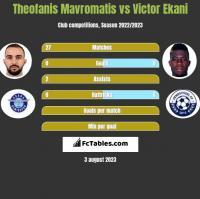 Theofanis Mavromatis vs Victor Ekani h2h player stats