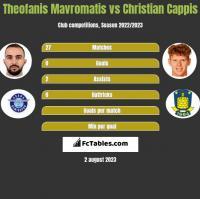 Theofanis Mavromatis vs Christian Cappis h2h player stats